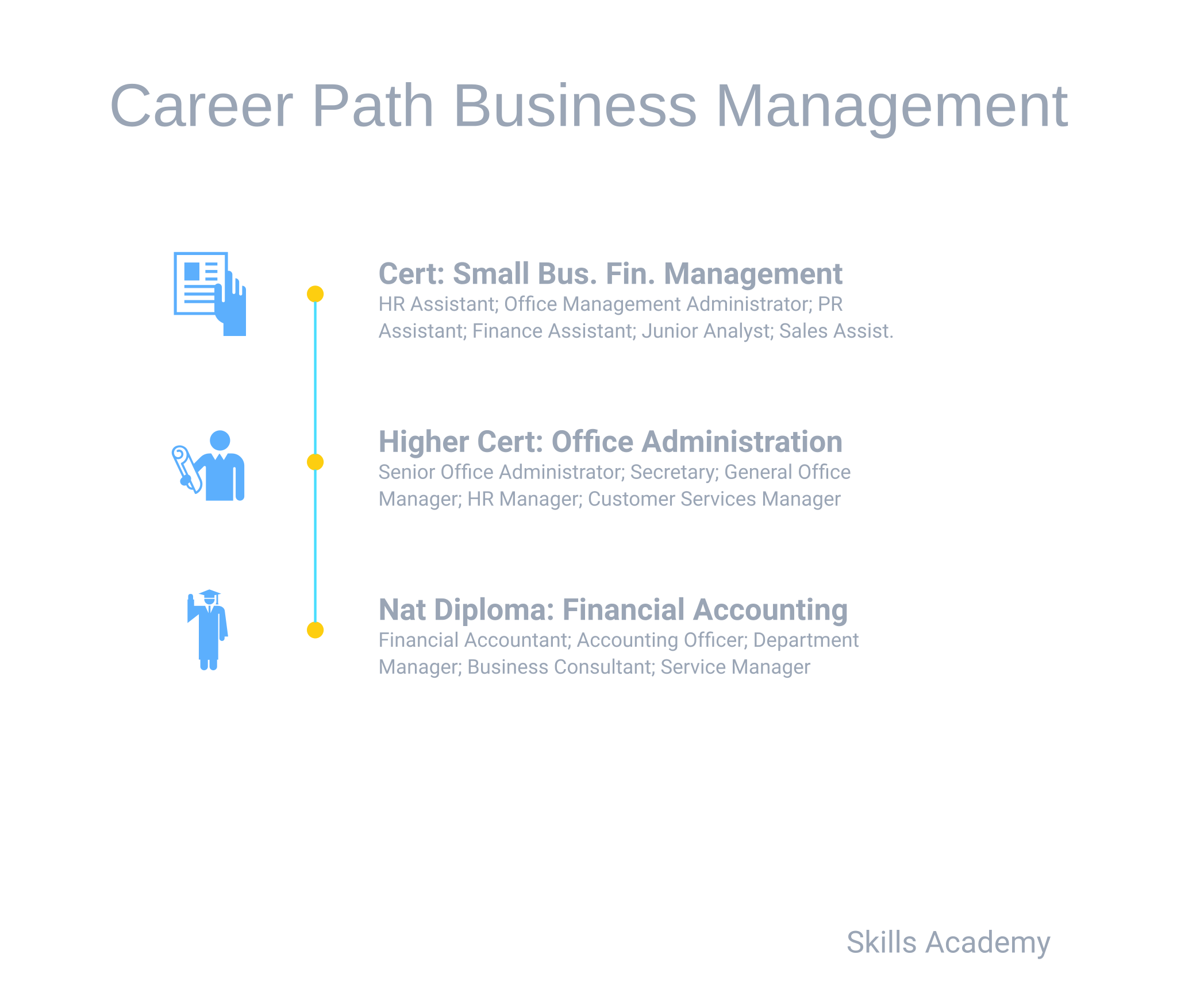 Career Path Business Management