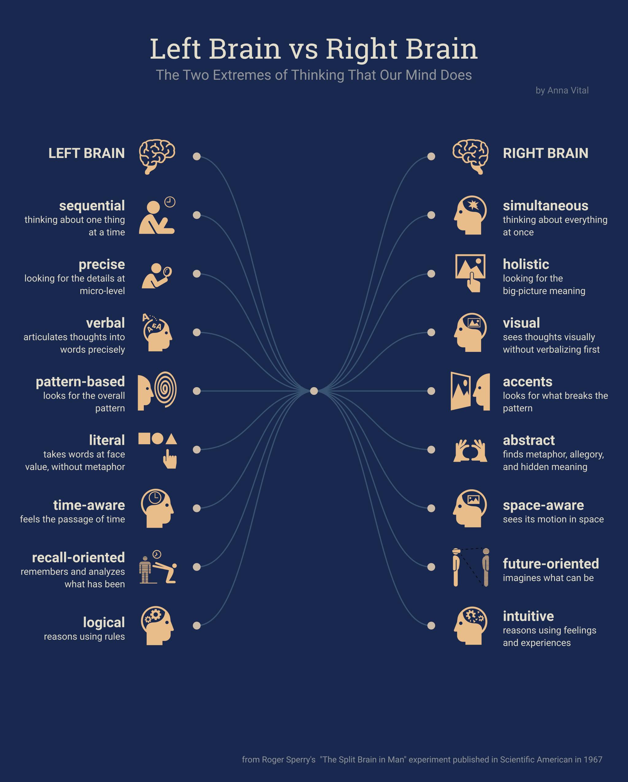 Left Brain vs Right Brain